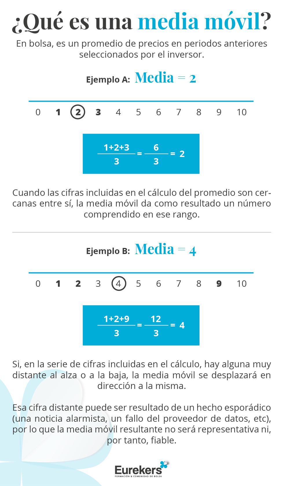 Lo que hacen las medias móviles es calcular,a partir de un conjunto de datos,promedios de precios en determinados periodos anteriores seleccionados por el inversor.