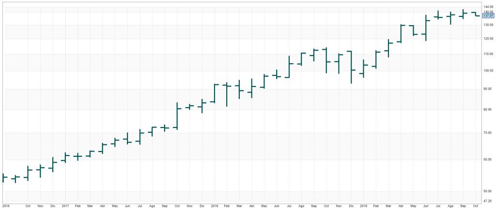 grafico de barras msft