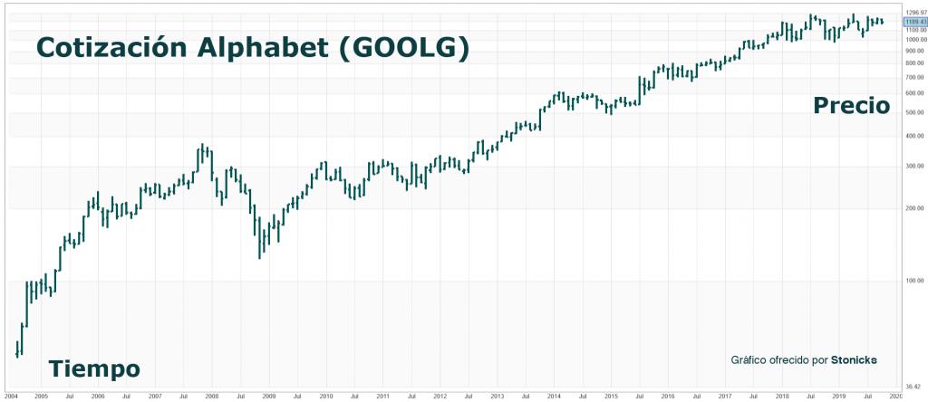 chart-googl