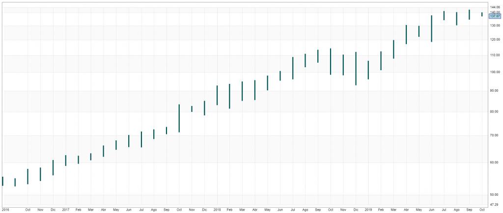 gráfico MSFT máximos/mínimos