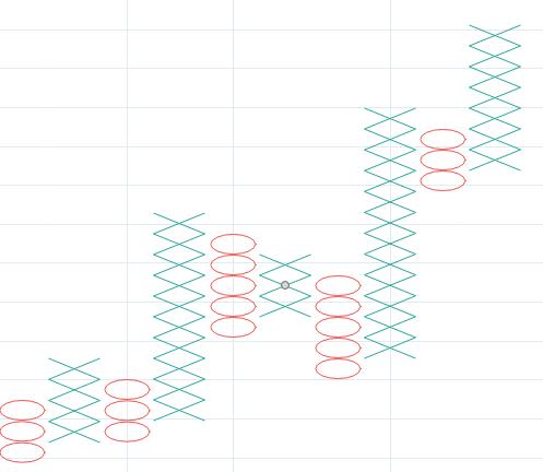 gráficos de punto-figura