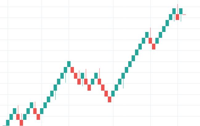 gráfico de bolsa
