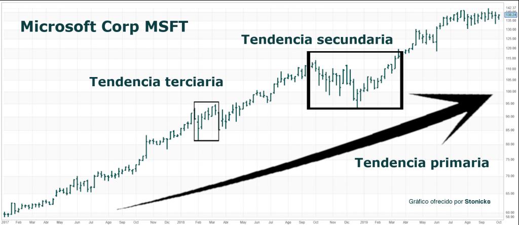 análisis-técnico-tendencias