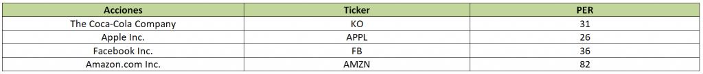 tabla-per-acciones1